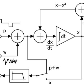 (PDF) Signal-to-noise ratio gain in non-dynamical and