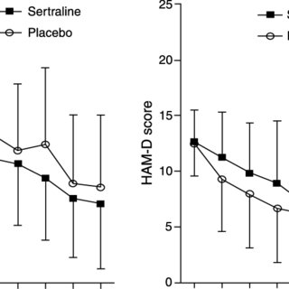 (PDF) Sertraline Treatment of Co-occurring Alcohol