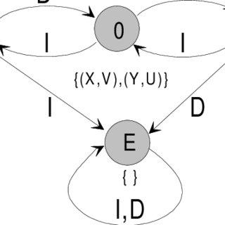 a) Top-level view of a 4-bit ALU project; b) 1-bit ALU