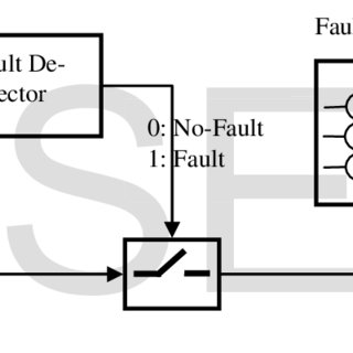 (PDF) Fault identification system using artificial neural