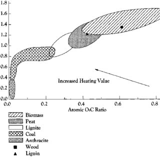 (PDF) Energy Production from Biomass (Part 2)