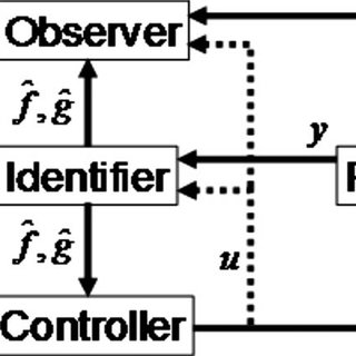 (PDF) Model-Independent Control of a Flexible-Joint Robot