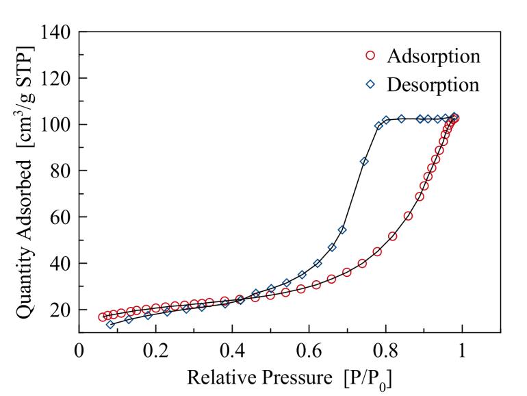 Figure 34: The characteristic Type IV (IUPAC