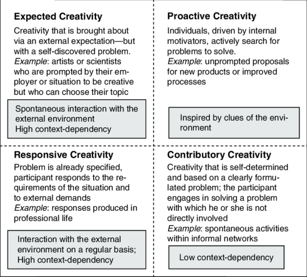 Types of creativity