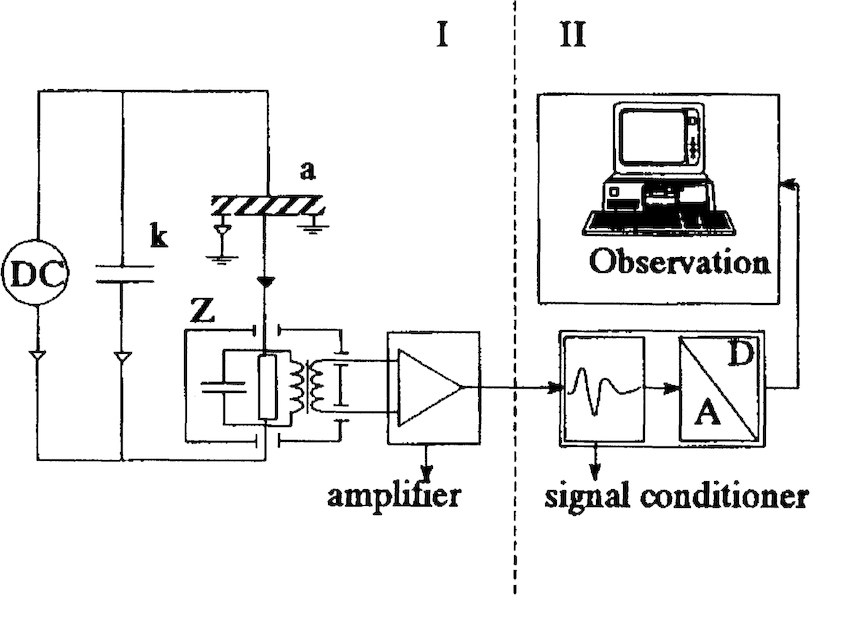 Partial discharge detection circuit used for dc. Part I is