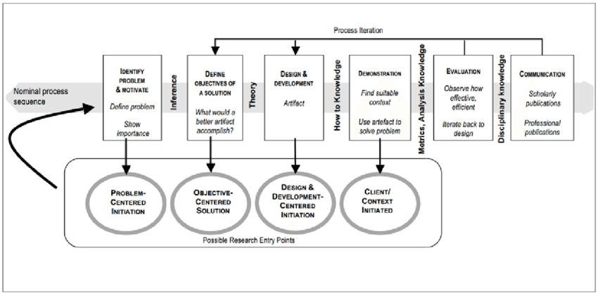 The steps in the iterative Design Science Research Method