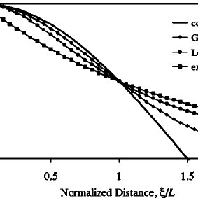 (PDF) Numerical method for calculating the apparent eddy