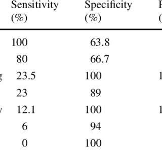 (PDF) Outcome in subgroups of mild cognitive impairment