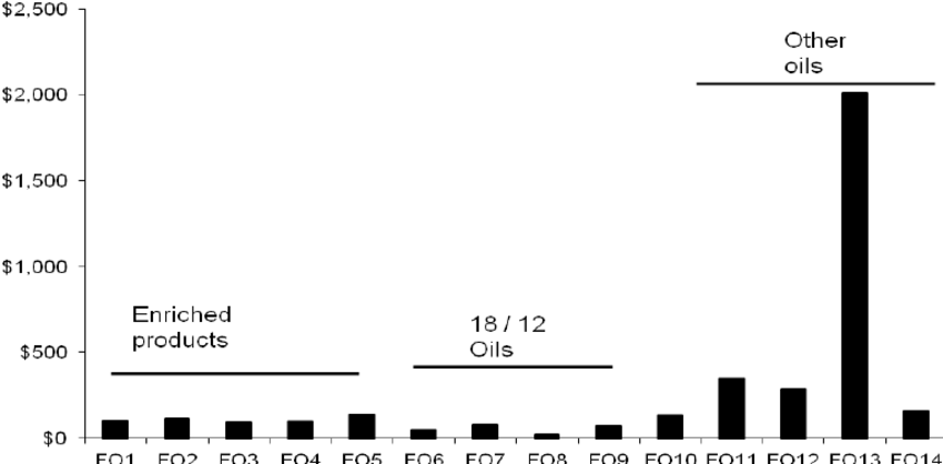 Cost per annum of fish oil products to supply 500 mg/day