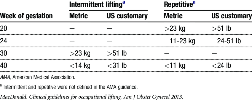 1984 AMA recommended weight limits for occupational ...