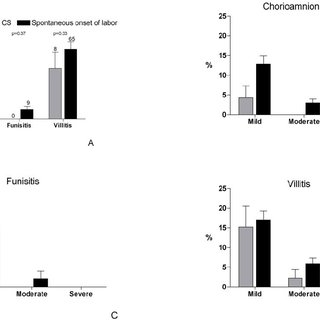 Histological classification of chorioamnionitis, funisitis
