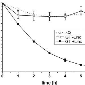 Photoinhibition analyses of the Synechocystis sp. strain