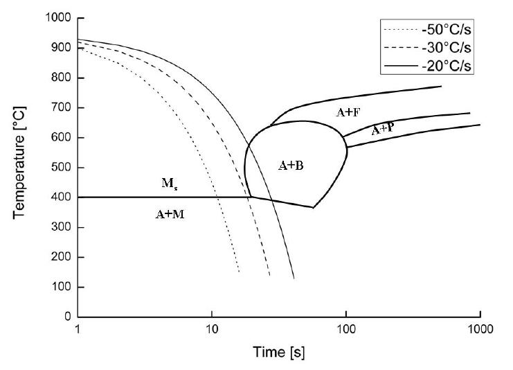 welding ttt diagram