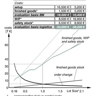 (PDF) Determining Lot Sizes in Production Areas