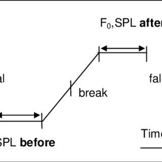 (PDF) Relations between vocal registers in voice breaks.