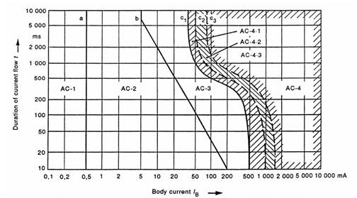 IEC 60479-1 PDF