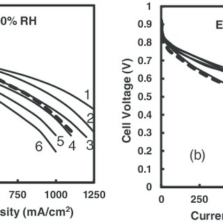 (PDF) Power Output and Durability of Electrospun Fuel Cell