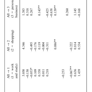 Sequence and duration of acitivities for 3 different