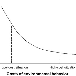 (PDF) Green and Greenback: The Behavioral Effects of