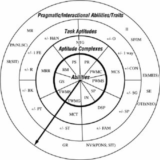 (PDF) Aptitude and second language acquisition