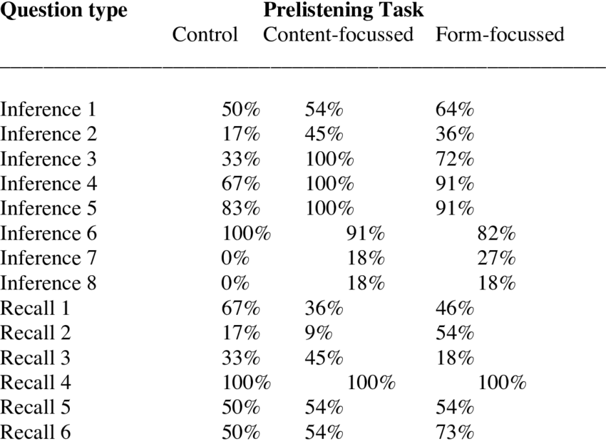 Mean accuracy for Performance on all Comprehension