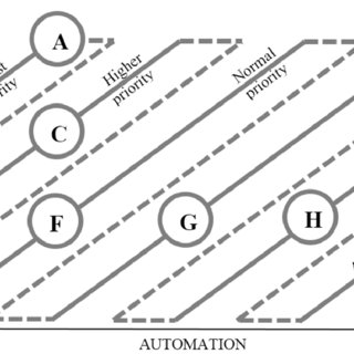 (PDF) Manual to Automated Testing: An Effort-Based