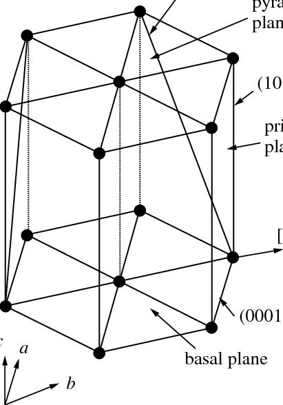 Hexagonal crystal lattice. The basal (0001), prismatic