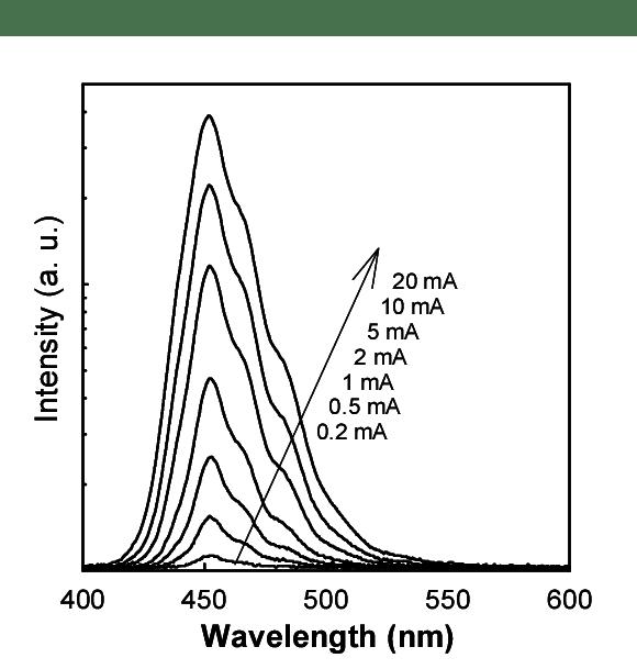 presents the light output-current (L-I) characteristics of