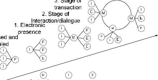 The development stages of information and communication