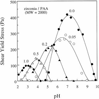 The shear yield stress properties of concentrated kaolin