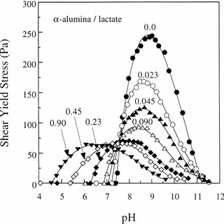 The shear yield stress properties of a concentrated