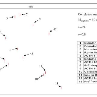 Correlation display of spiked standards The correlation