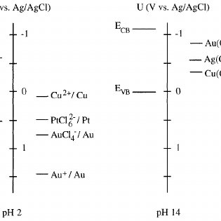 Energy band diagrams illustrating possible mechanisms of
