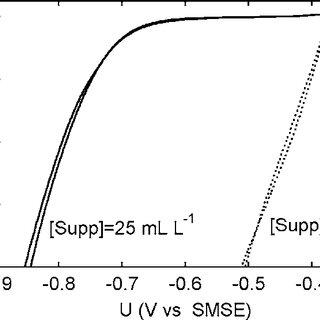 (PDF) Electrochemical Characterization of Adsorption