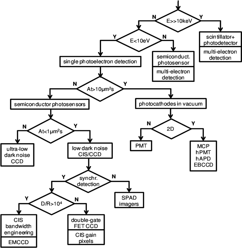 Flowchart for the selection of an appropriate photosensor