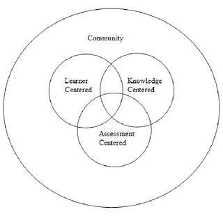 A conceptual framework for high quality, higher education