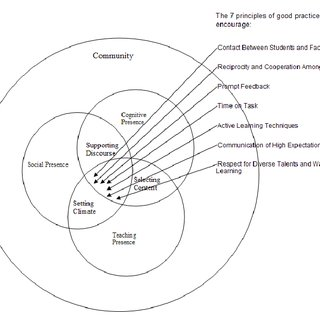 A conceptual framework for high quality, higher education