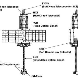 (PDF) The ASTRO-H (Hitomi) x-ray astronomy satellite