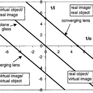 (PDF) Visualizing the thin-lens formula
