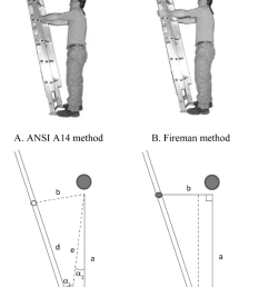 the two anthropometric methods for ladder positioning and their schematic geometrical representation a  [ 850 x 1167 Pixel ]