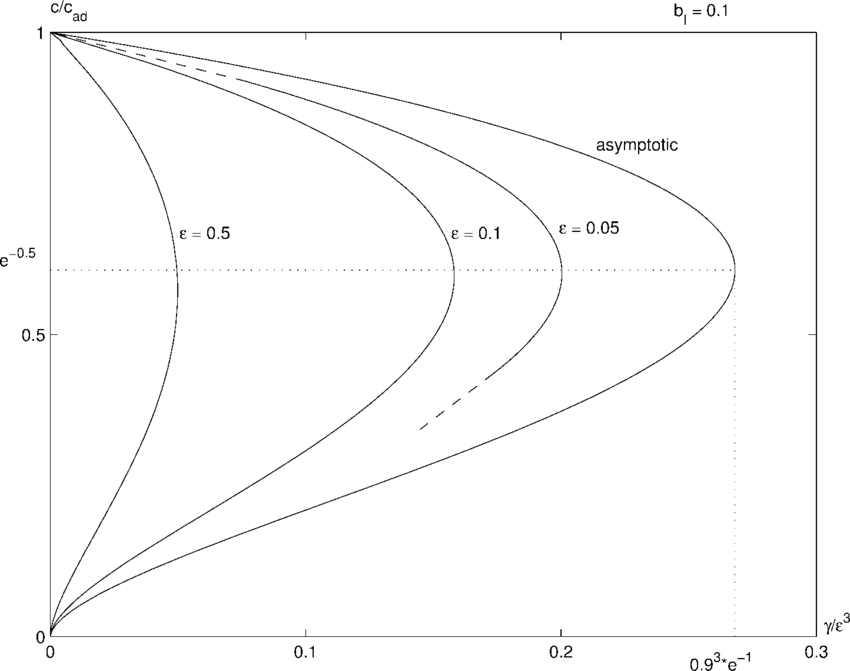 Comparison of the numerical (γ , c) curves (for ε = 0.5, ε