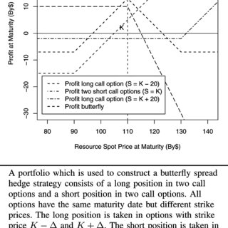 butterfly spread option payoff diagram mercedes c180 w202 wiring of a hedge strategy. | download scientific