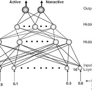 (PDF) Artificial Neural Network--Based Analysis of High