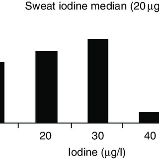 (PDF) Exercise and Iodine Deficiency
