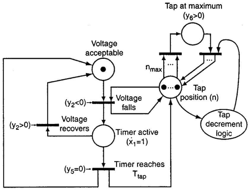 Tap-changing transformer AVR logic for increasing tap