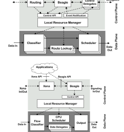a darwin switch router node architecture b darwin end  [ 850 x 979 Pixel ]