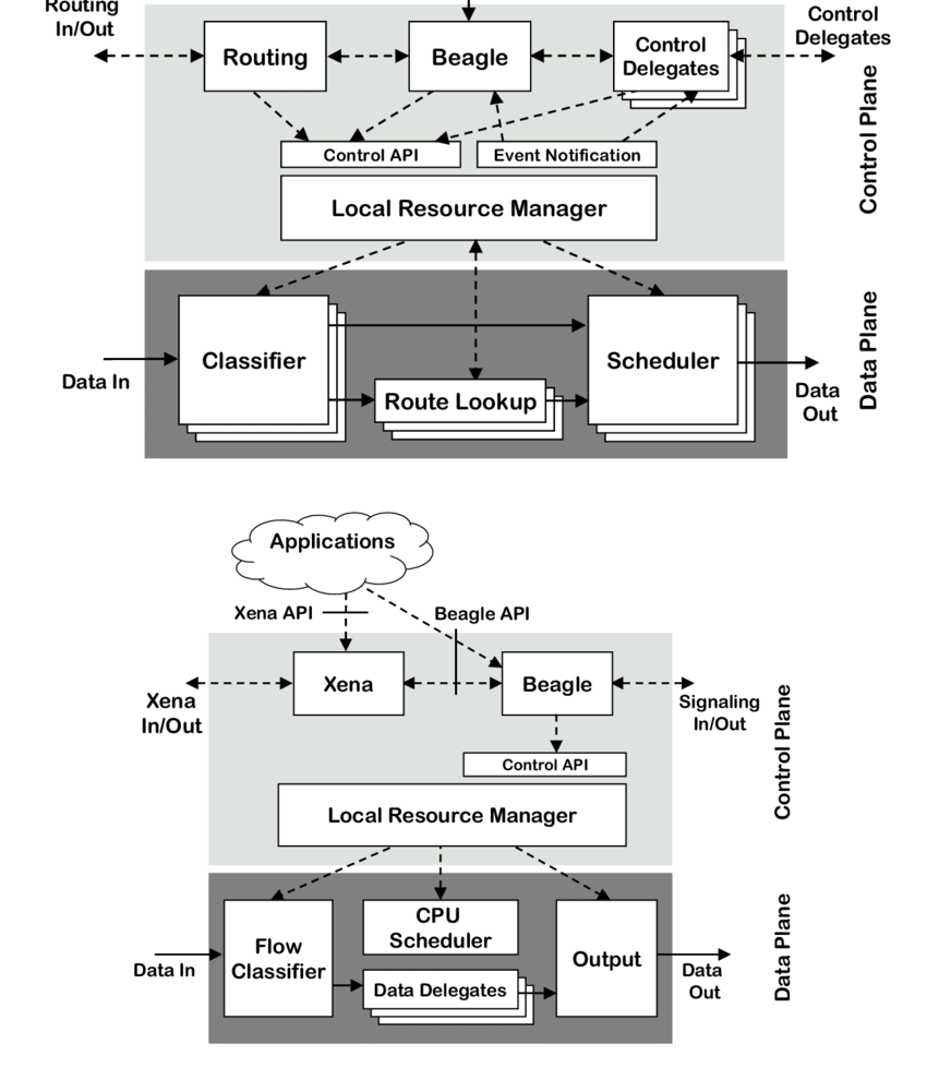 hight resolution of  a darwin switch router node architecture b darwin end