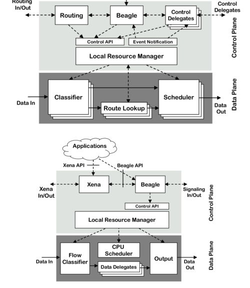 small resolution of  a darwin switch router node architecture b darwin end