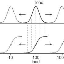 (PDF) Principles of allostasis: Optimal design, predictive