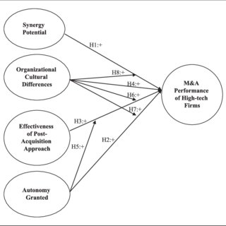 (PDF) The Impact of Organizational Culture Differences